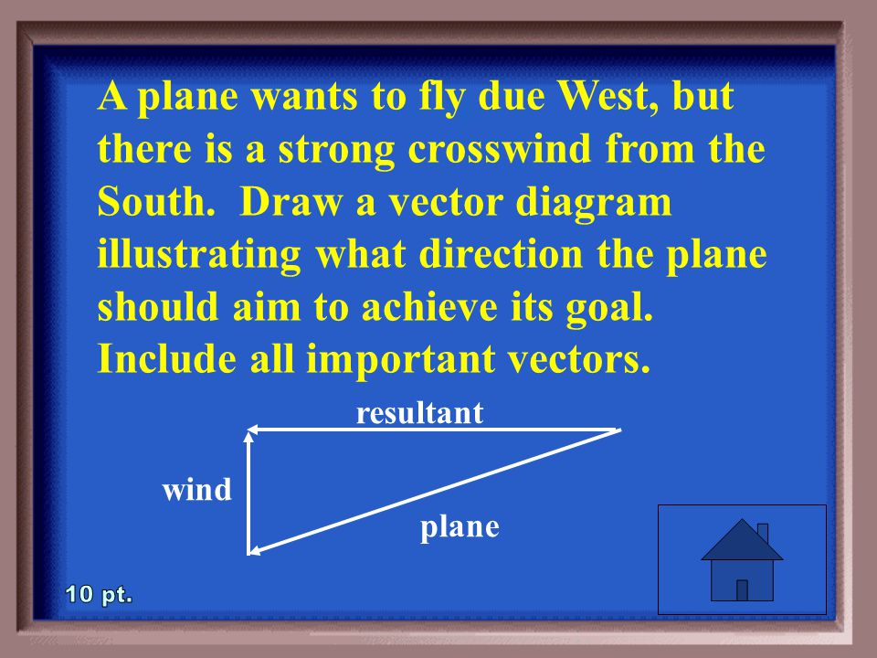 1-10 A plane wants to fly due West, but there is a strong crosswind from the South.