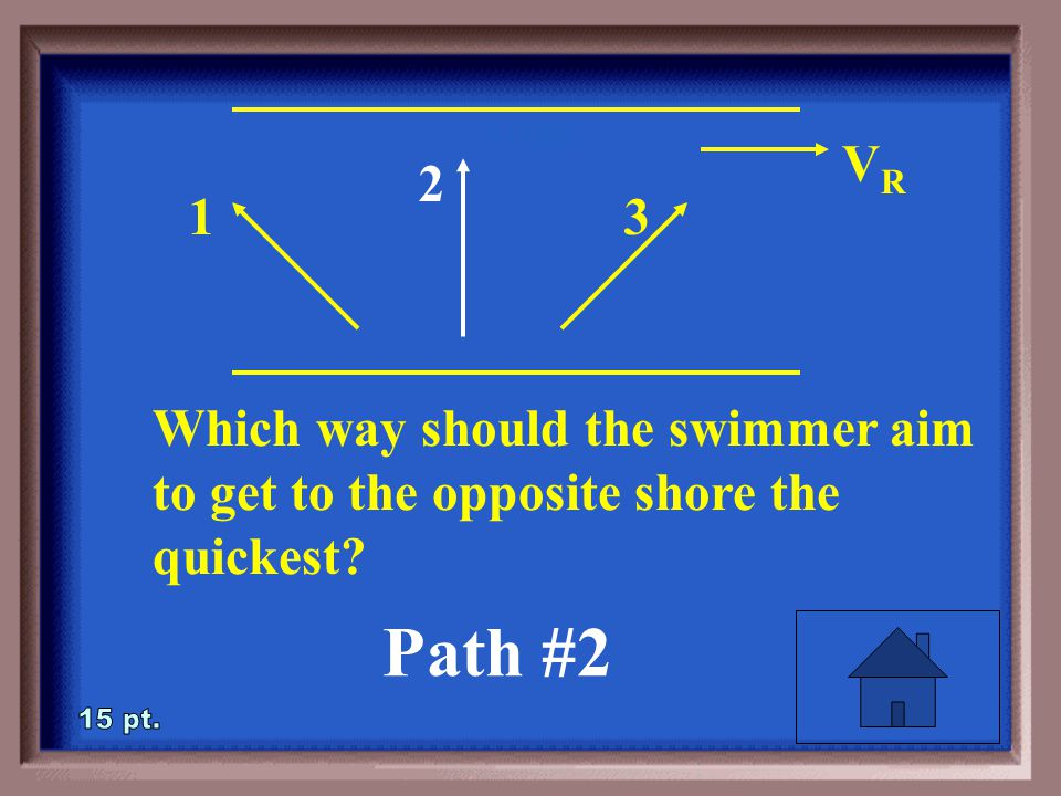 1-15 Which way should the swimmer aim to get to the opposite shore the quickest? VRVR 1 2 3