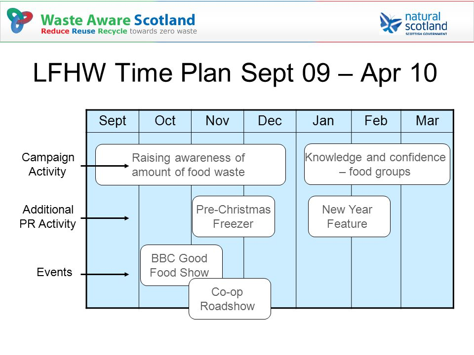 SeptOctNovDecJanFebMar BBC Good Food Show New Year Feature Raising awareness of amount of food waste Campaign Activity Pre-Christmas Freezer Knowledge and confidence – food groups Co-op Roadshow Additional PR Activity Events LFHW Time Plan Sept 09 – Apr 10