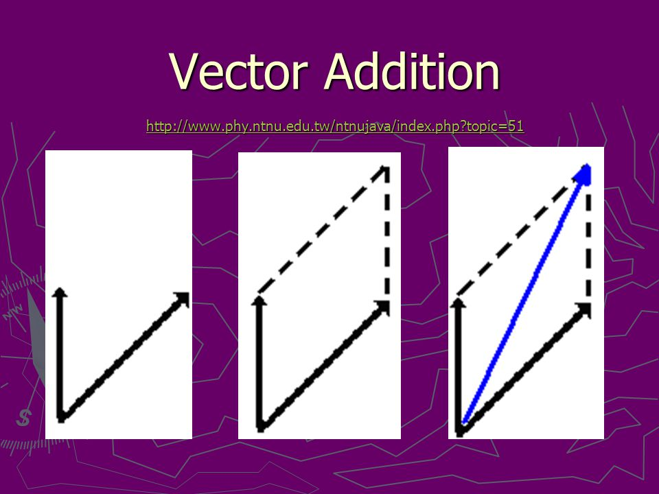 Vector Addition http://www.phy.ntnu.edu.tw/ntnujava/index.php topic=51 http://www.phy.ntnu.edu.tw/ntnujava/index.php topic=51