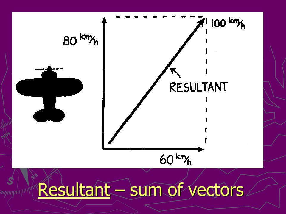 Resultant – sum of vectors