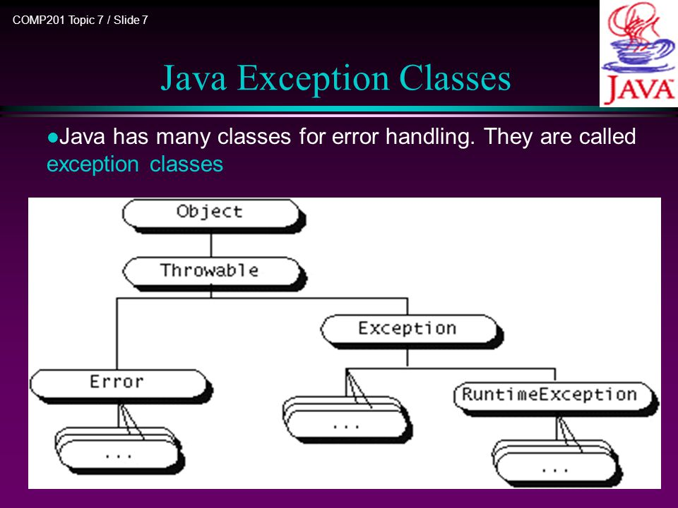 COMP201 Topic 7 / Slide 18 Outline l Introduction l Java exception classes l Dealing with exceptions  Throwing exceptions  Catching exceptions