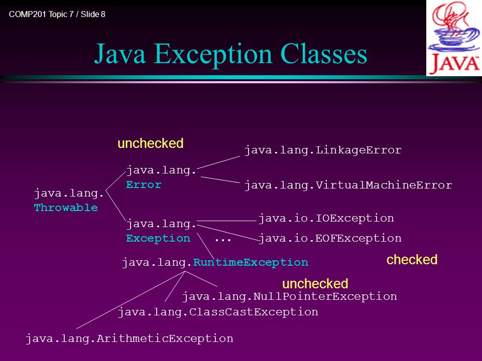 COMP201 Topic 7 / Slide 9 Unchecked exceptions Error : For internal errors in JVM.