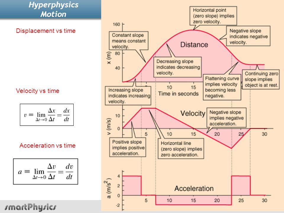 Hyperphysics Motion Mechanics Lecture 1, Slide 29 Displacement vs timet Velocity vs timet Acceleration vs timet