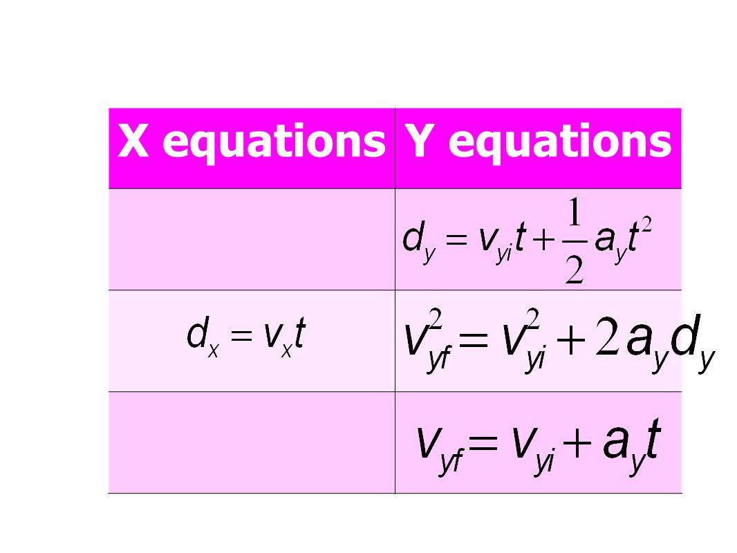 X equationsY equations