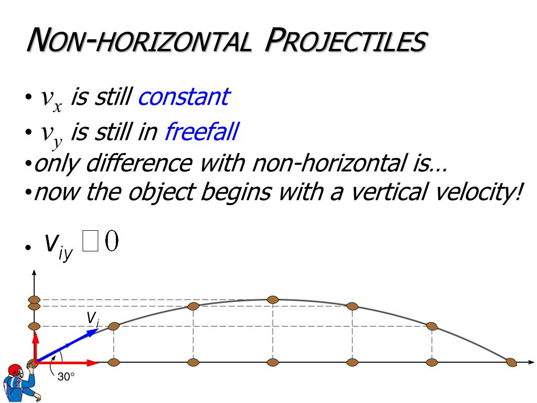 N ON - HORIZONTAL P ROJECTILES v x is still constant v y is still in freefall only difference with non-horizontal is… now the object begins with a vertical velocity!
