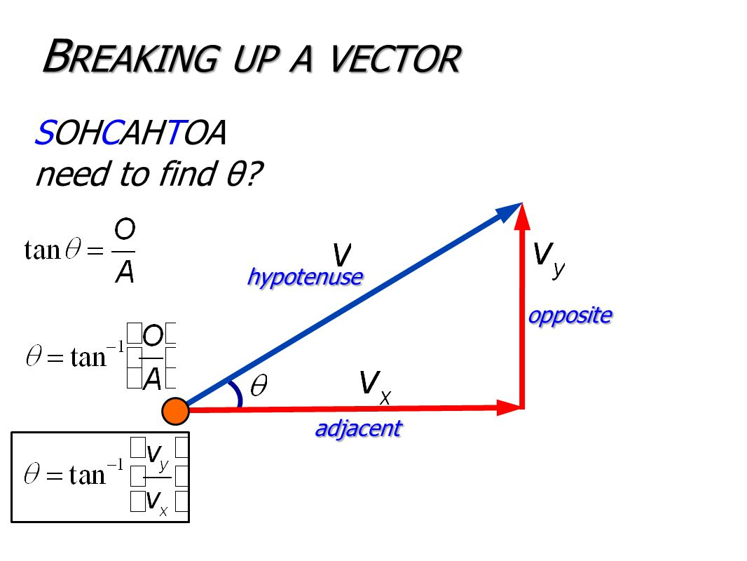 B REAKING UP A VECTOR SOHCAHTOA need to find θ? hypotenuse adjacent opposite