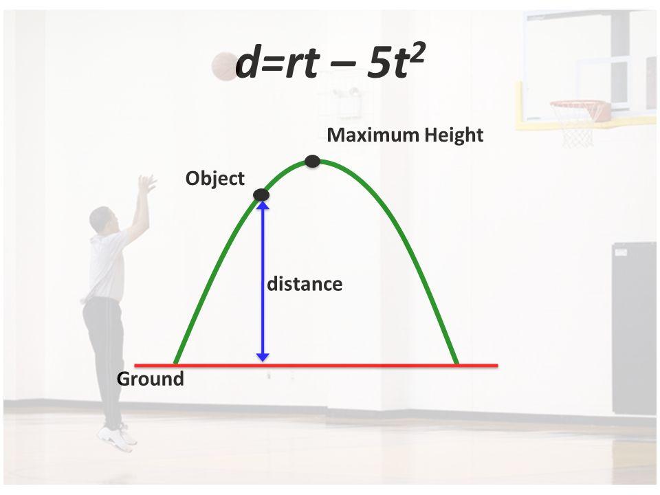 d=rt – 5t 2 Ground distance Object Maximum Height