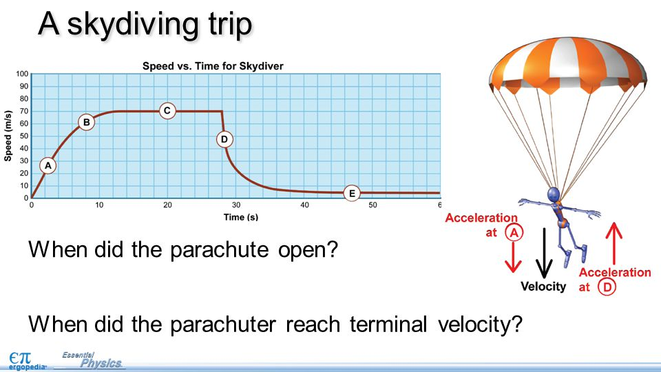 When did the parachute open? A skydiving trip When did the parachuter reach terminal velocity?