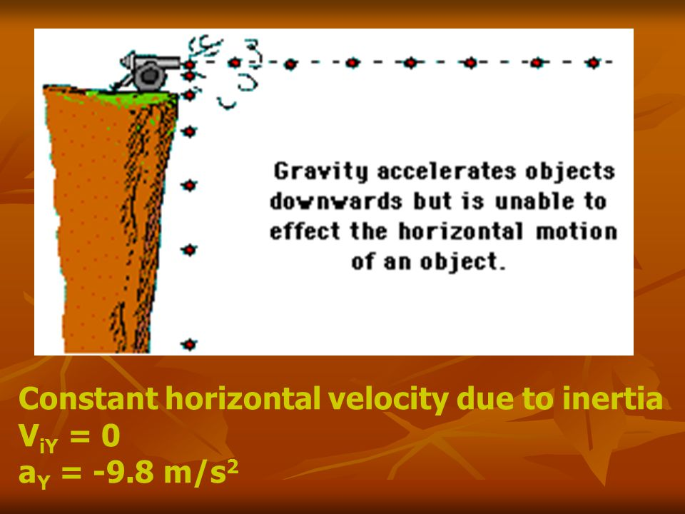 Constant horizontal velocity due to inertia V iY = 0 a Y = -9.8 m/s 2