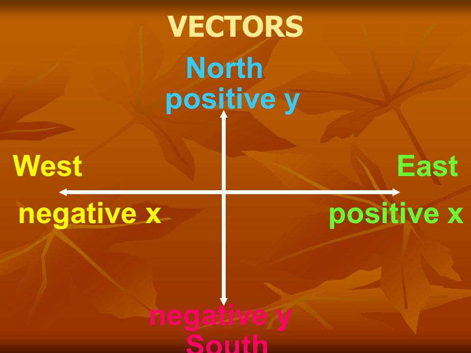 North South EastWest positive x positive y negative x negative y VECTORS
