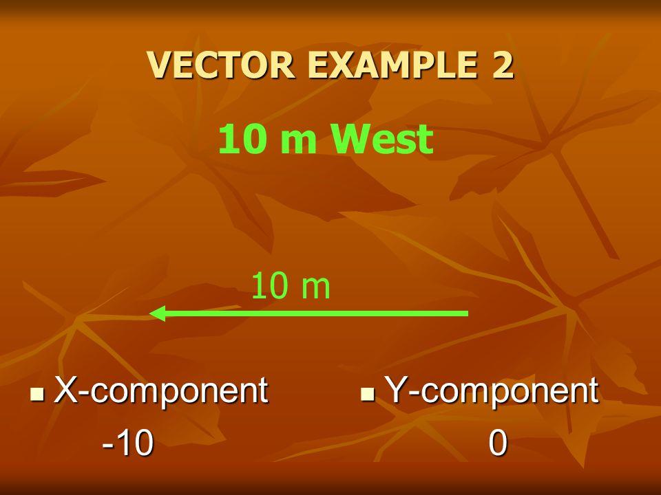 X-component V iX = 10.33 m/s a X = 0 m/s 2 t = 2*.38 =.76 s D X = V iX t + ½a X t 2 D X =(10.33) (.76) D X = 7.9 m ANSWERS Time =.76 s Range = 7.9 m Height =.72 m