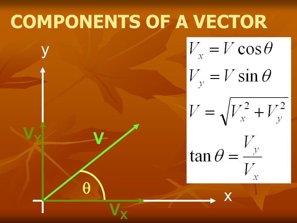 X-component V i = 15 m/s a = 0 m/s 2 V f =15 m/s Y- component V i = 0 m/s a = -9.8 m/s 2 D = - 44 m D = V i t + ½ at 2 - 44 = ½ (-9.8)t 2 t = 3 s D = V i t + ½ at 2 D = 15(3) = 45m