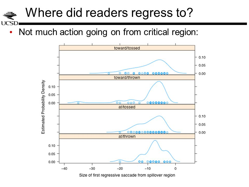 Where did readers regress to? Not much action going on from critical region: