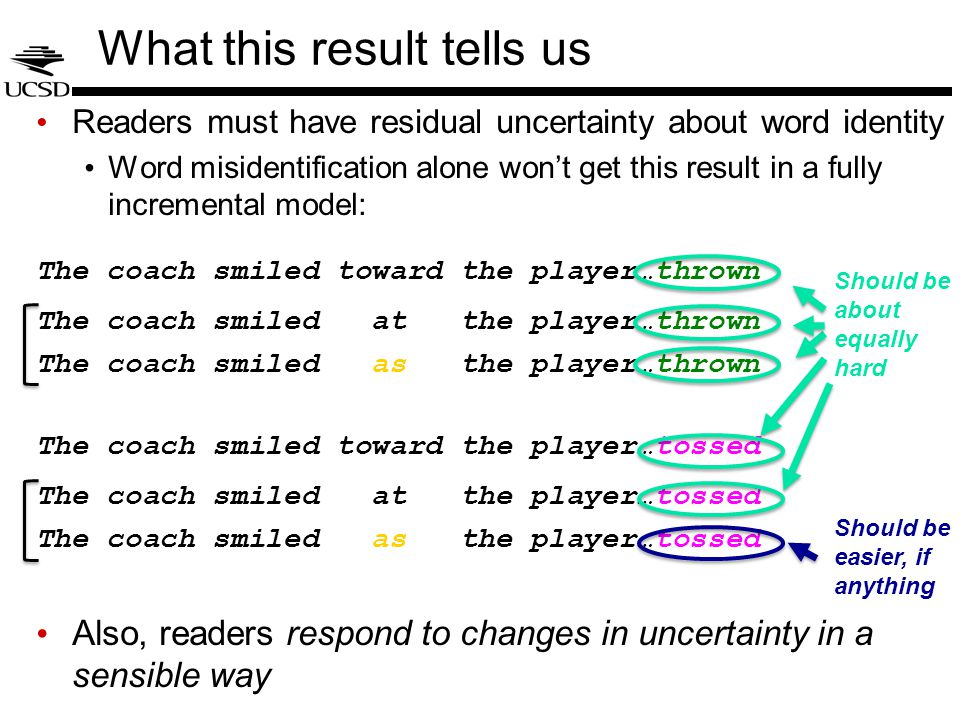 What this result tells us Readers must have residual uncertainty about word identity Word misidentification alone won't get this result in a fully incremental model: The coach smiled toward the player…thrown The coach smiled at the player…thrown The coach smiled as the player…thrown The coach smiled toward the player…tossed The coach smiled at the player…tossed The coach smiled as the player…tossed Also, readers respond to changes in uncertainty in a sensible way Should be easier, if anything Should be about equally hard