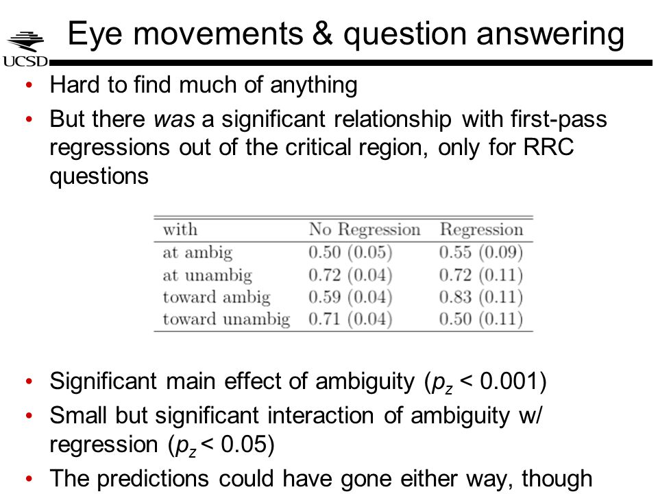 Eye movements & question answering Hard to find much of anything But there was a significant relationship with first-pass regressions out of the critical region, only for RRC questions Significant main effect of ambiguity (p z < 0.001) Small but significant interaction of ambiguity w/ regression (p z < 0.05) The predictions could have gone either way, though