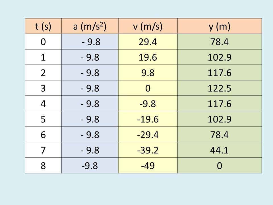 t (s)a (m/s 2 )v (m/s)y (m) 0 - 9.829.478.4 1- 9.819.6102.9 2- 9.89.8117.6 3- 9.80122.5 4- 9.8 117.6 5- 9.8-19.6102.9 6- 9.8-29.478.4 7- 9.8-39.244.1
