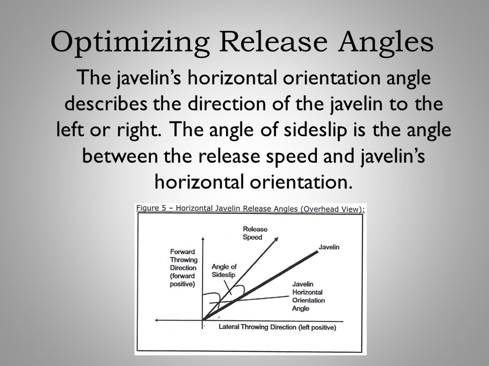 The javelin's horizontal orientation angle describes the direction of the javelin to the left or right. The angle of sideslip is the angle between the