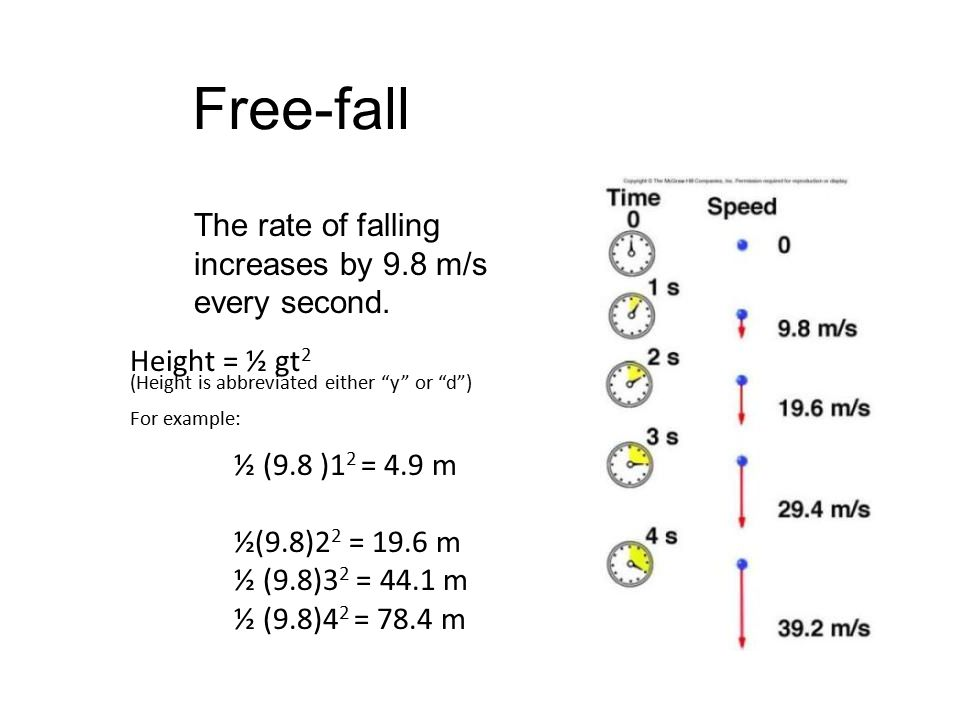 "Free-fall The rate of falling increases by 9.8 m/s every second. Height = ½ gt 2 (Height is abbreviated either ""y"" or ""d"") For example: ½ (9.8 )1 2 ="