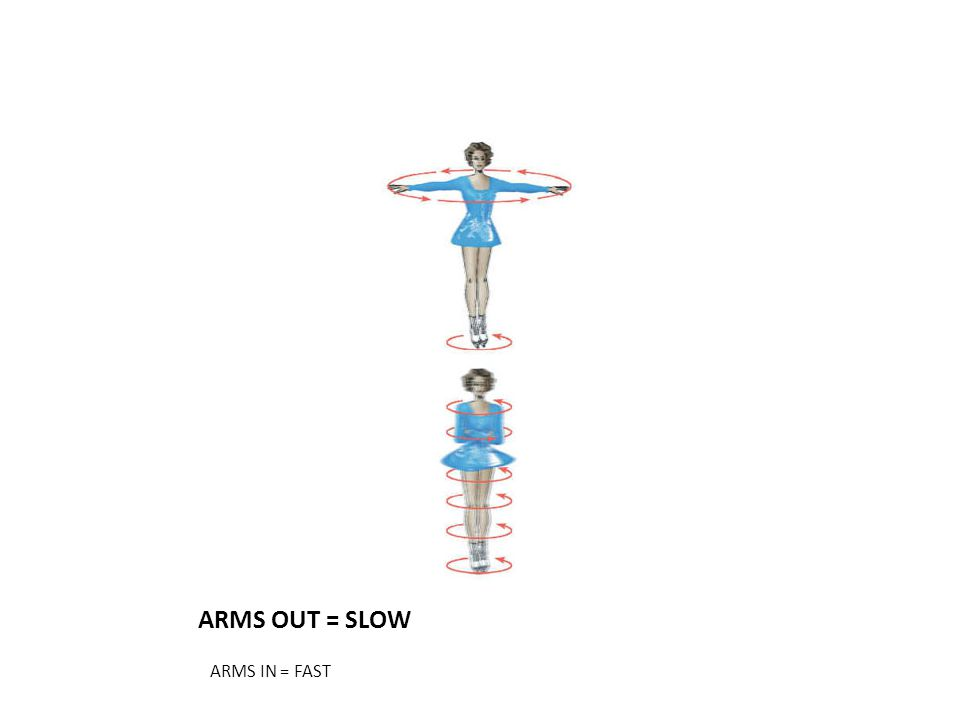 ARMS OUT = SLOW ARMS IN = FAST