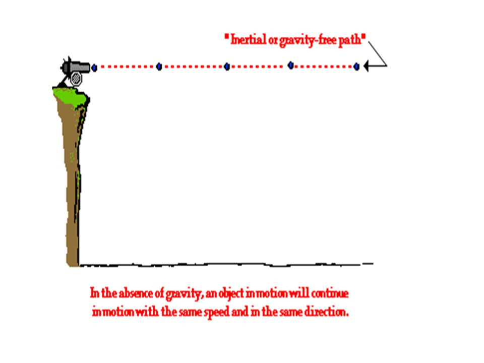 Gravity is the downward force upon a projectile that influences its vertical motion and causes the parabolic trajectory that is characteristic of projectiles.
