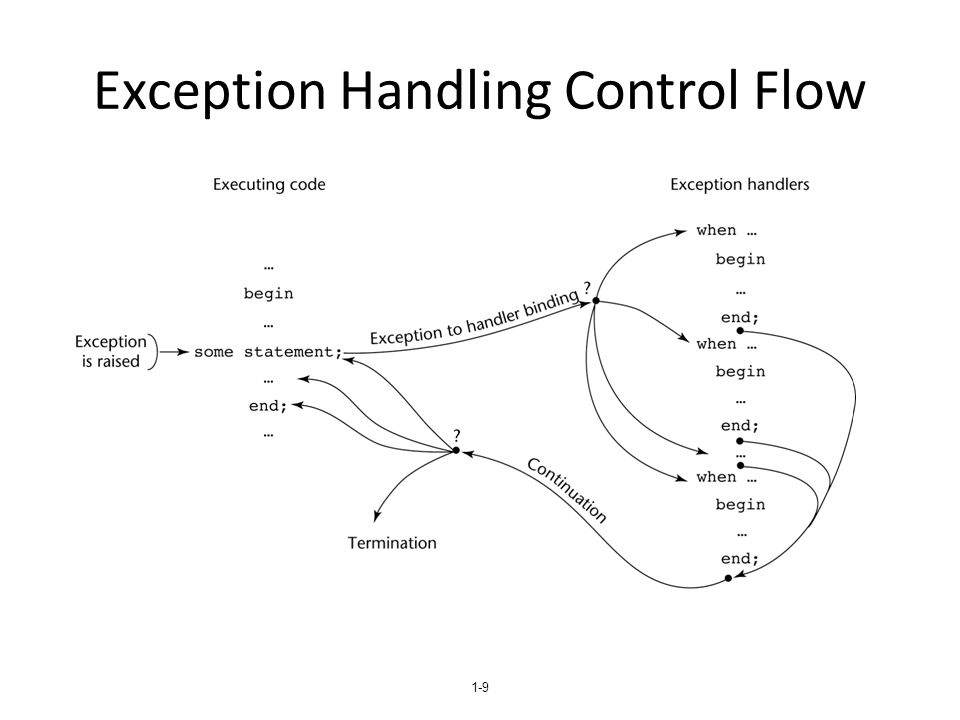 1-20 Binding Exceptions to Handlers Binding an exception to a handler is simpler in Java than it is in C++ – An exception is bound to the first handler with a parameter is the same class as the thrown object or an ancestor of it An exception can be handled and rethrown by including a throw in the handler (a handler could also throw a different exception)