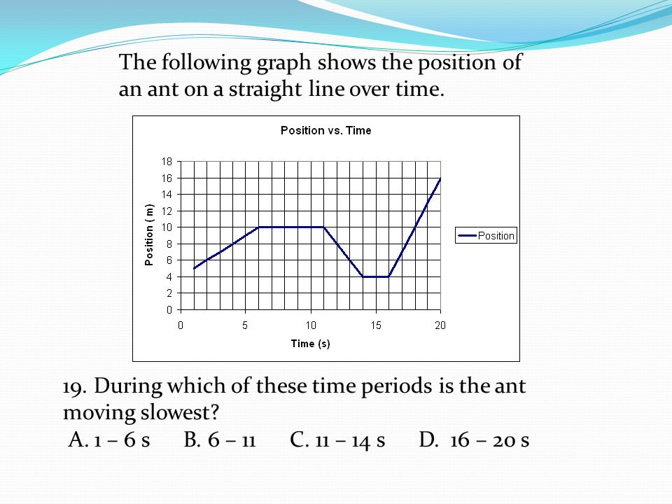 The following graph shows the position of an ant on a straight line over time. 19. During which of these time periods is the ant moving slowest? A. 1