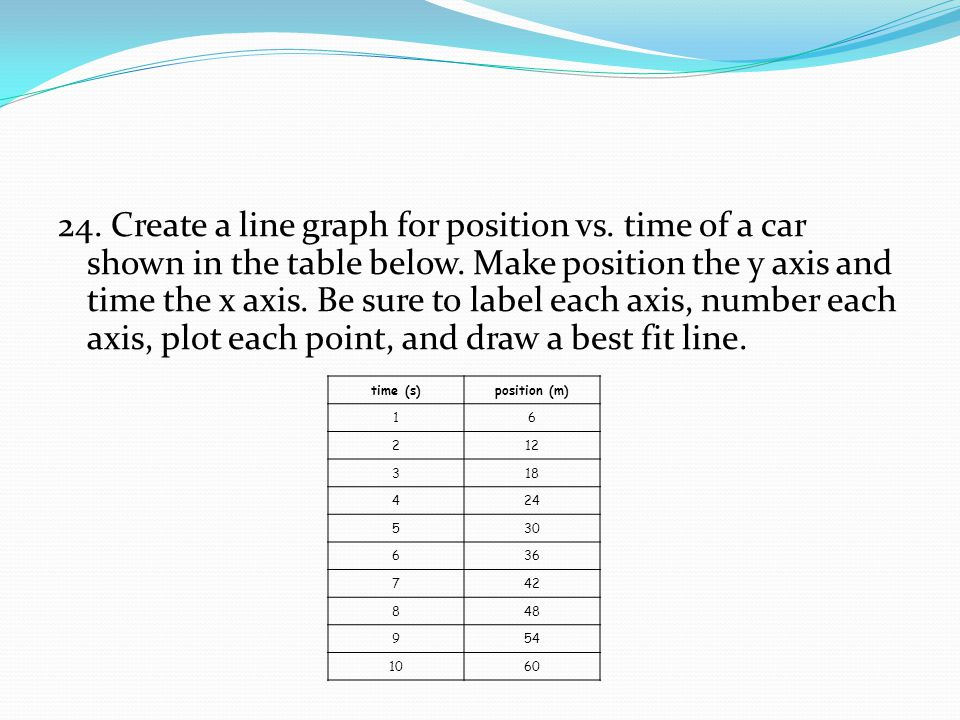 24. Create a line graph for position vs. time of a car shown in the table below. Make position the y axis and time the x axis. Be sure to label each a