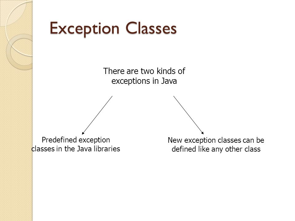 Exception Classes There are two kinds of exceptions in Java Predefined exception classes in the Java libraries New exception classes can be defined like any other class