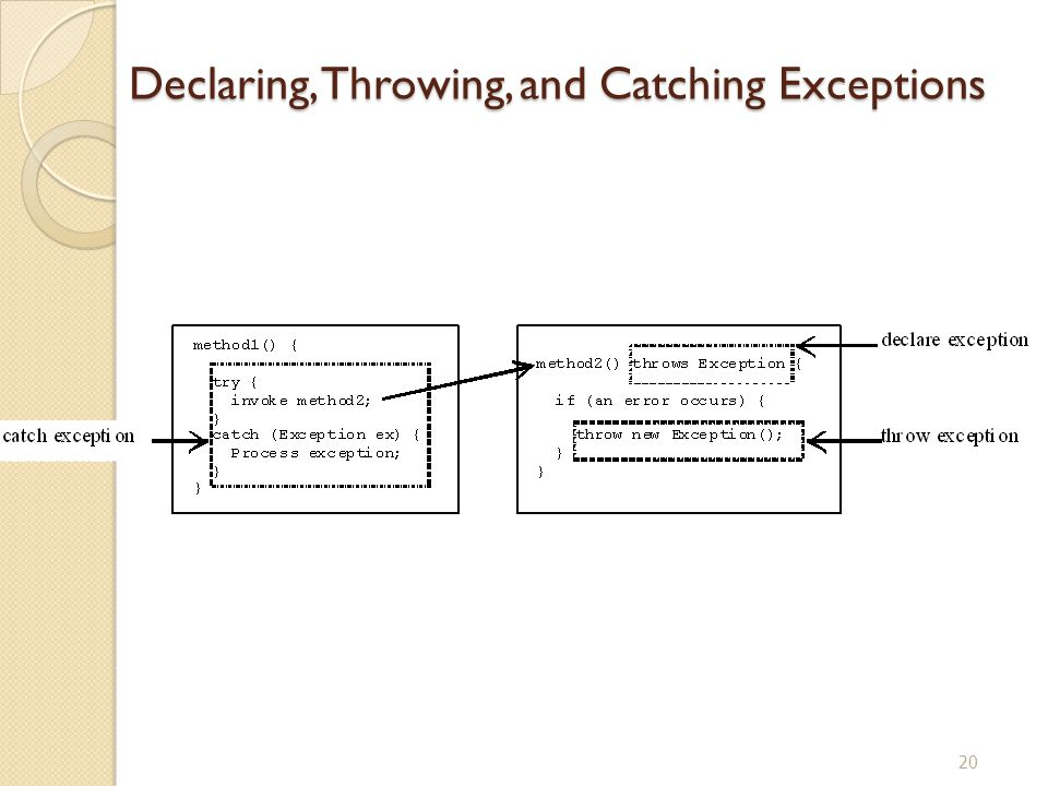 20 Declaring, Throwing, and Catching Exceptions