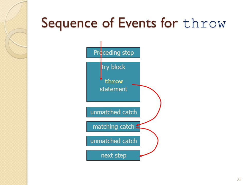 23 Sequence of Events for throw Preceding step try block throw statement unmatched catch matching catch unmatched catch next step