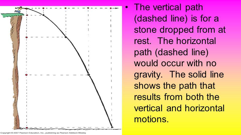 Elliptical Orbits