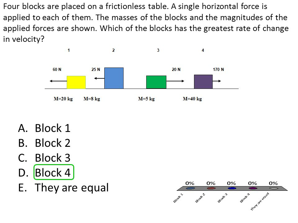 Four blocks are placed on a frictionless table. A single horizontal force is applied to each of them. The masses of the blocks and the magnitudes of t