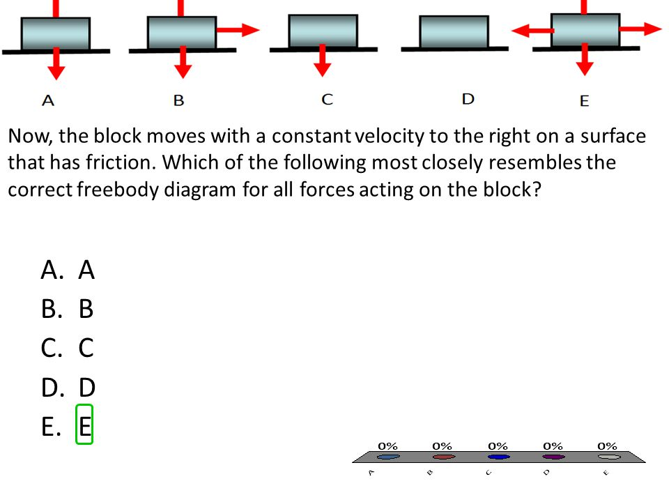 Now, the block moves with a constant velocity to the right on a surface that has friction. Which of the following most closely resembles the correct f