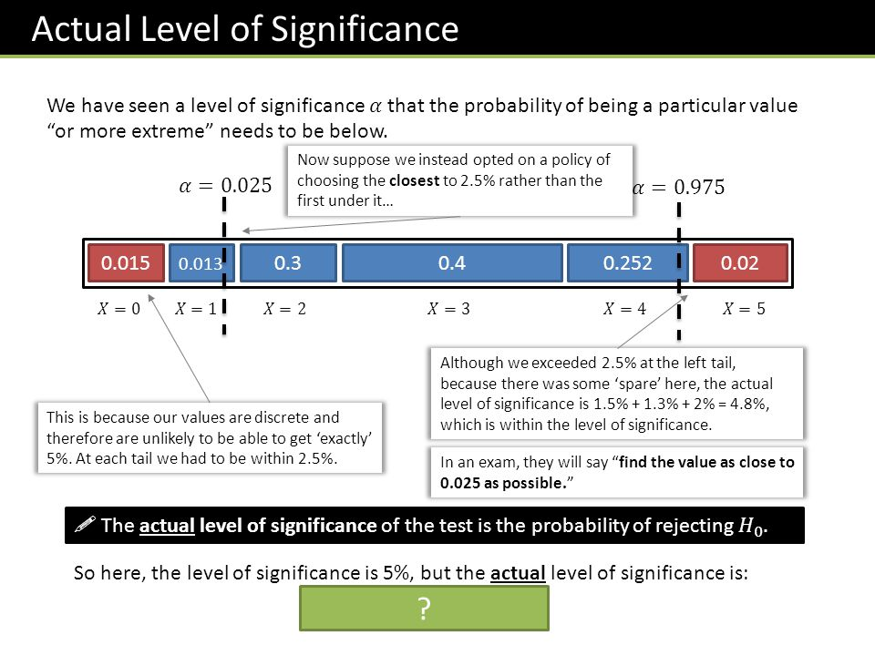 0.2520.02 Actual Level of Significance 0.015 0.013 0.30.4 This is because our values are discrete and therefore are unlikely to be able to get 'exactly' 5%.