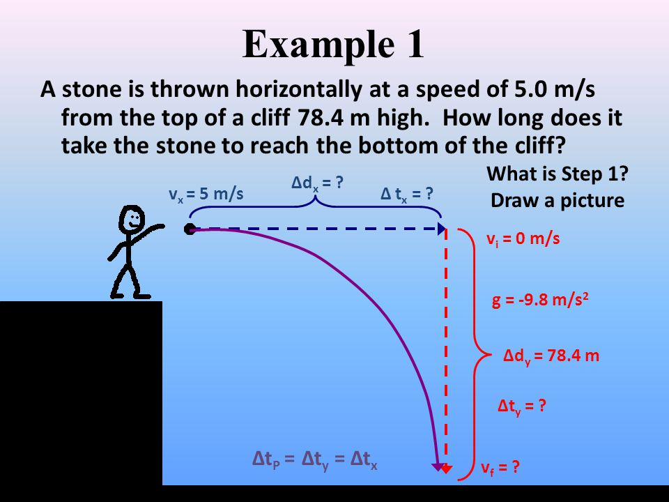 Example 1 A stone is thrown horizontally at a speed of 5.0 m/s from the top of a cliff 78.4 m high. How long does it take the stone to reach the botto