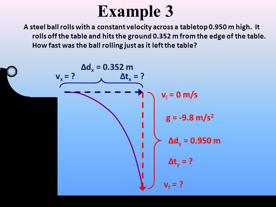 Example 3 A steel ball rolls with a constant velocity across a tabletop 0.950 m high. It rolls off the table and hits the ground 0.352 m from the edge