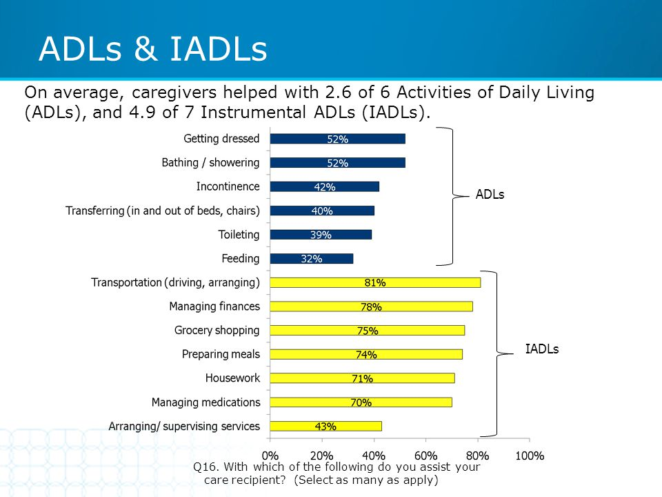 ADLs & IADLs Q16. With which of the following do you assist your care recipient? (Select as many as apply) On average, caregivers helped with 2.6 of 6
