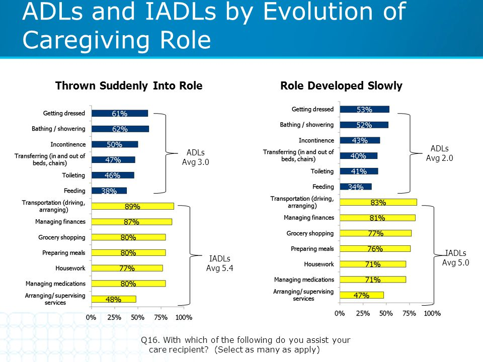 ADLs and IADLs by Evolution of Caregiving Role Q16. With which of the following do you assist your care recipient? (Select as many as apply) ADLs Avg