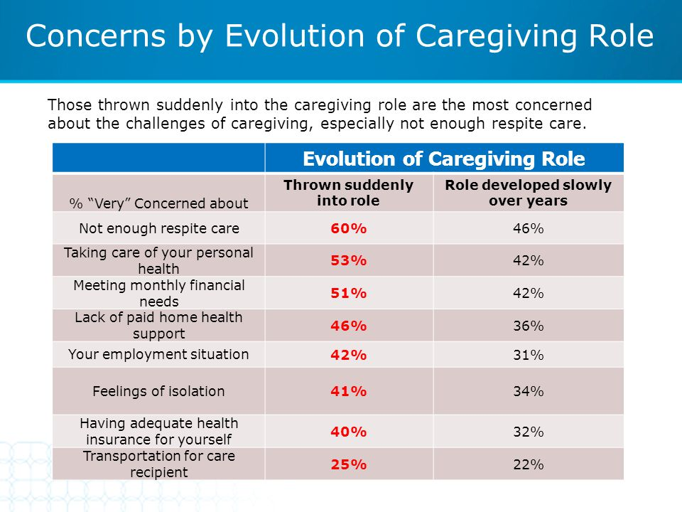 "Concerns by Evolution of Caregiving Role Evolution of Caregiving Role % ""Very"" Concerned about Thrown suddenly into role Role developed slowly over ye"