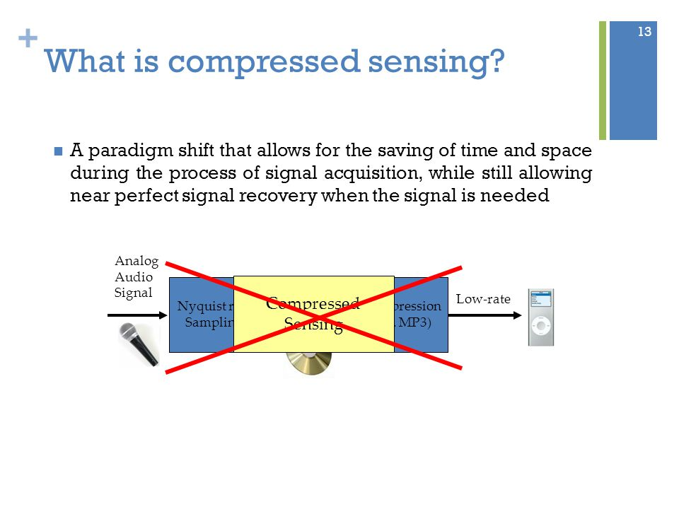 + What is compressed sensing.