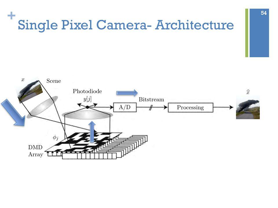 + Single Pixel Camera- Architecture 54