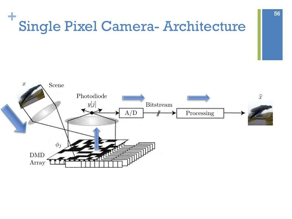+ Single Pixel Camera- Architecture 56