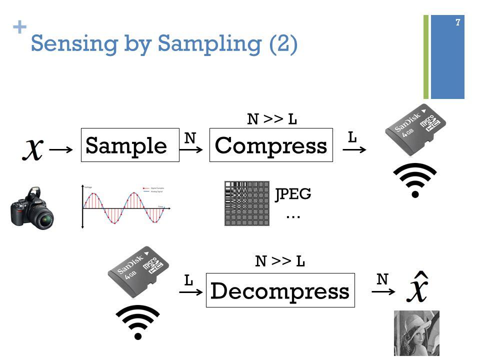 + Sensing by Sampling (2) Sample N Compress N >> L JPEG … L L Decompress N >> L N 7