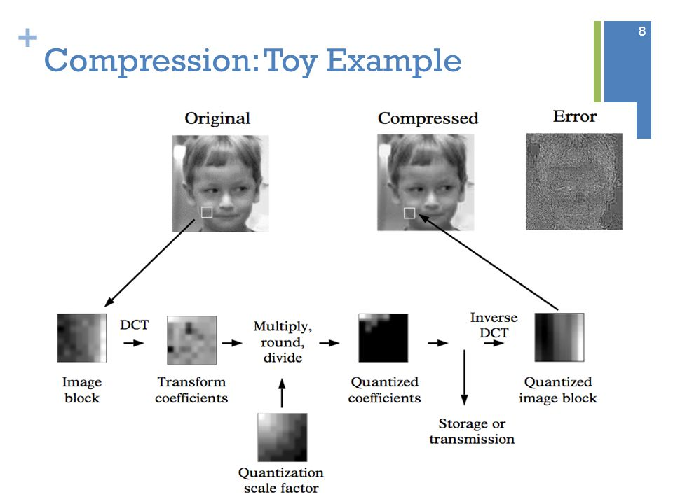+ Compression: Toy Example 8