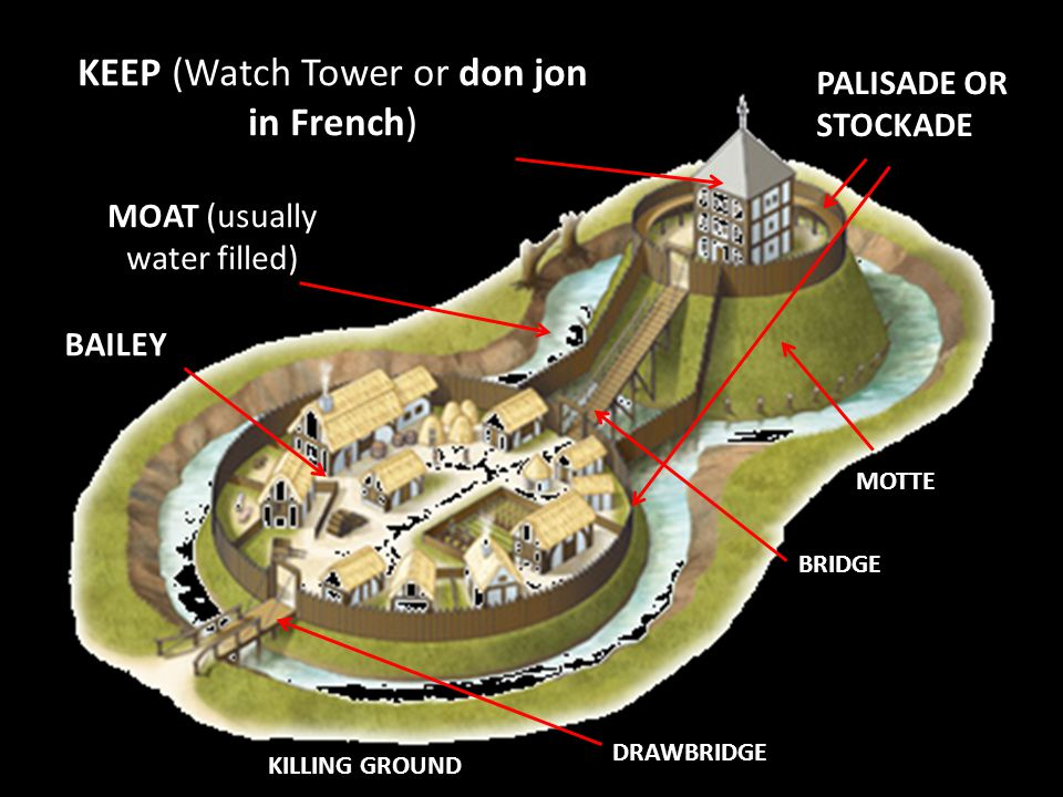 2.) Shell Keeps How is this castle different from the motte and bailey.