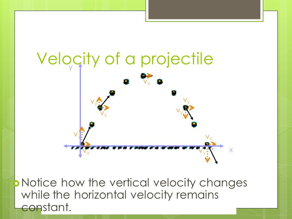 Velocity of a projectile vyvy vxvx vxvx vyvy vxvx vyvy vxvx x y vxvx vyvy  Notice how the vertical velocity changes while the horizontal velocity remains constant.