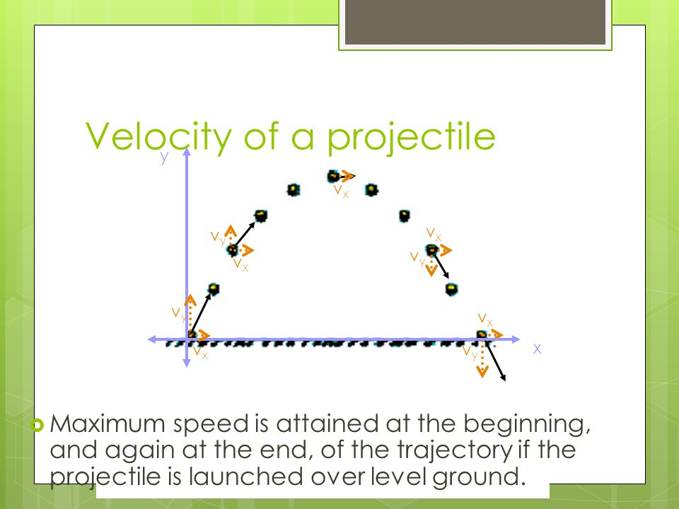 Velocity of a projectile vyvy vxvx vxvx vyvy vxvx vyvy vxvx x y vxvx vyvy  Maximum speed is attained at the beginning, and again at the end, of the trajectory if the projectile is launched over level ground.