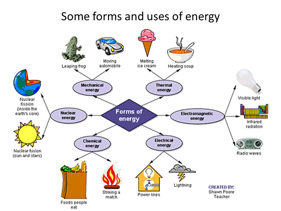 Some forms and uses of energy