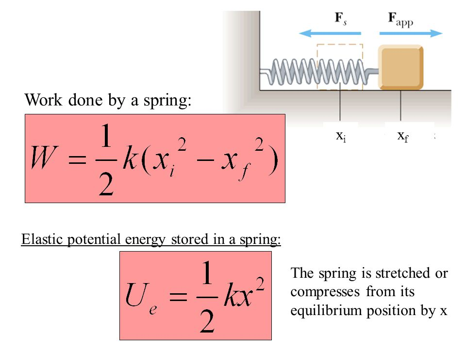 Work done by a spring: x i x f Elastic potential energy stored in a spring: The spring is stretched or compresses from its equilibrium position by x